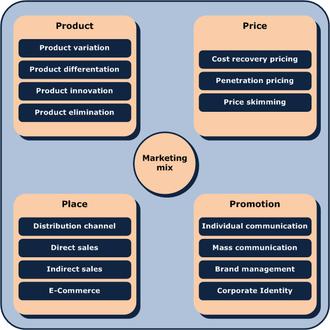 Jurnal konsep inti pemasaran